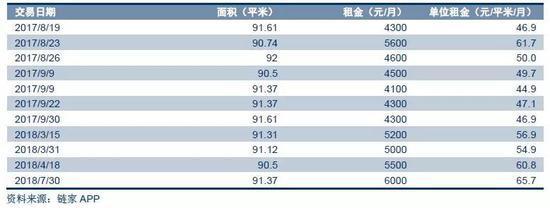 ▲北京典型小區天通苑東二區的兩居租金走勢