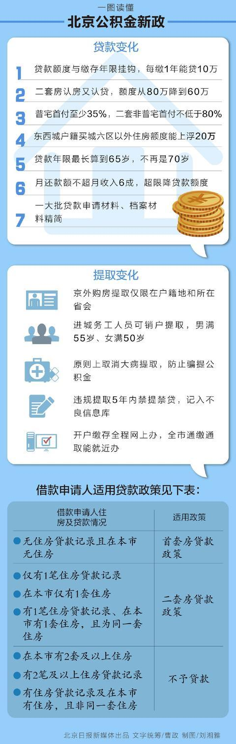 北京公积金新政:认房又认贷,每缴存1年可贷10万