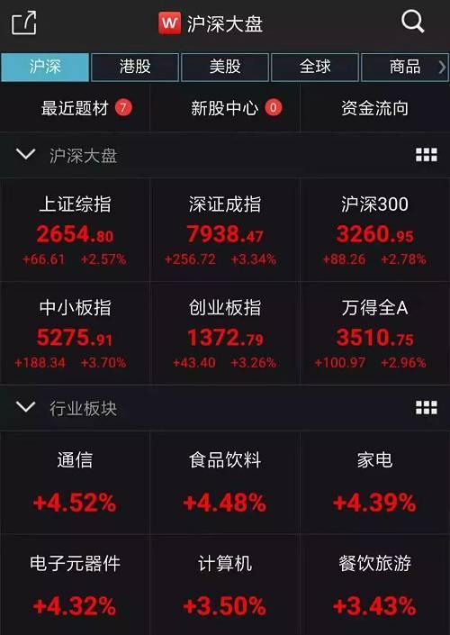 A股三大股指全线上涨。截图来源:Wind