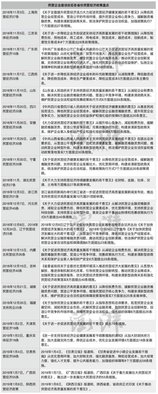 22省份民营经济政策盘点:派发万亿减负红包、新增近万亿贷款