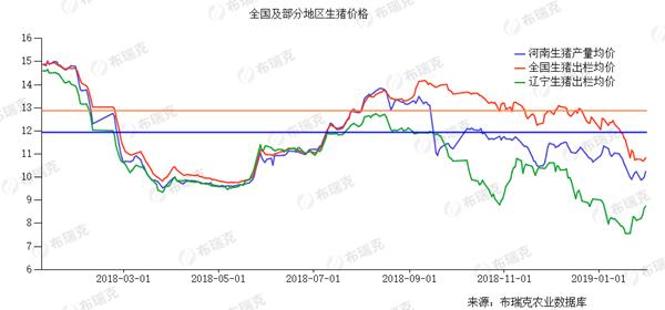 全国及部分地区生猪价格。单位:元/千克