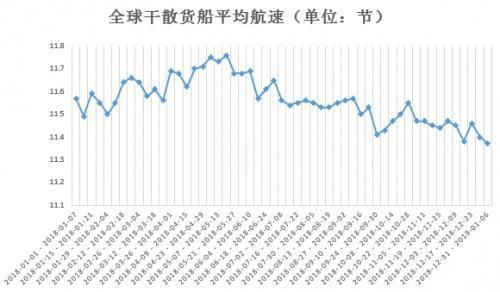 全球干散货船航速不断下滑(资料来源:亿海蓝)