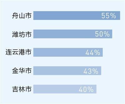 透视红包背后的消费:越来越多三四线城市的居民敢花钱