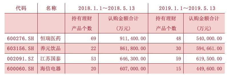 2018、2019年同期购买理财产品认购金额前十位公司(部分)