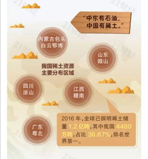 图:中国稀土资源分布。来源:21财经
