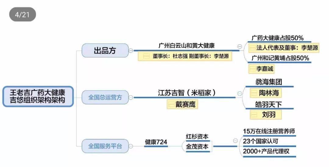 """品牌授权砸品牌,""""王老吉吉悠""""被疑传销"""