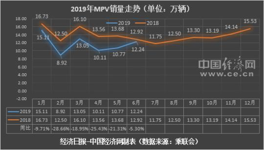 MPV市场上半年累计销量为70.18万辆,同比下降17.90%