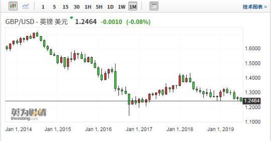 英镑/美元跌至两年半低点附近