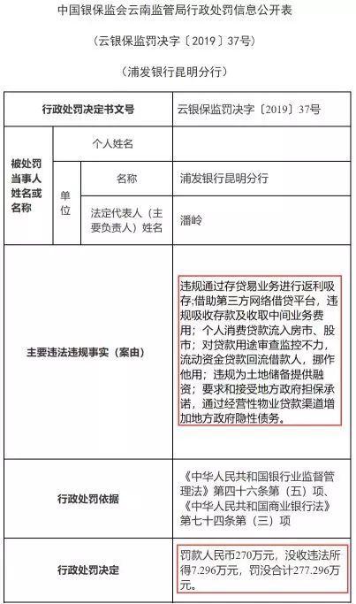 监管层重拳整治贷款违规,浦发银行被罚没277万元