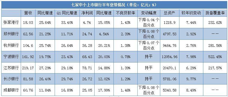 7家中小上市银行2019年半年度业绩快报:6家银行营收增速较一季度放缓