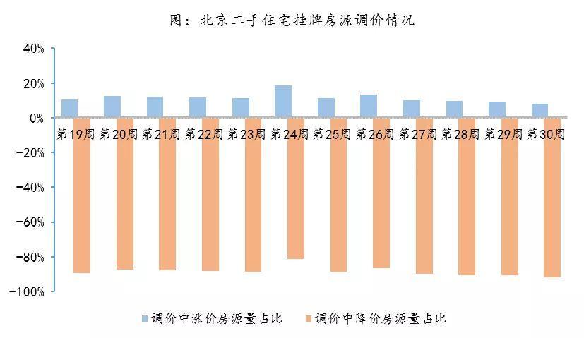报告:毕业季租房需求已释放 预计北京房租高位小幅波动