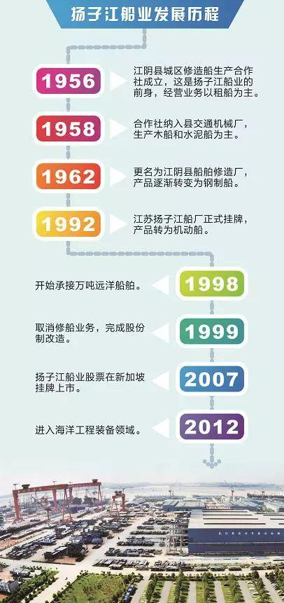 """2007年4月,""""扬子江船业""""股票正式在新加坡挂牌上市,并通过上市募集了超过100亿元的资金,规避了民企在资本方面的劣势,""""也使企业管理更加透明、规范、有效。"""""""
