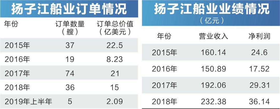 """中国最赚钱船厂巨震!一代船王突然""""休假"""",协助政府部门调查"""