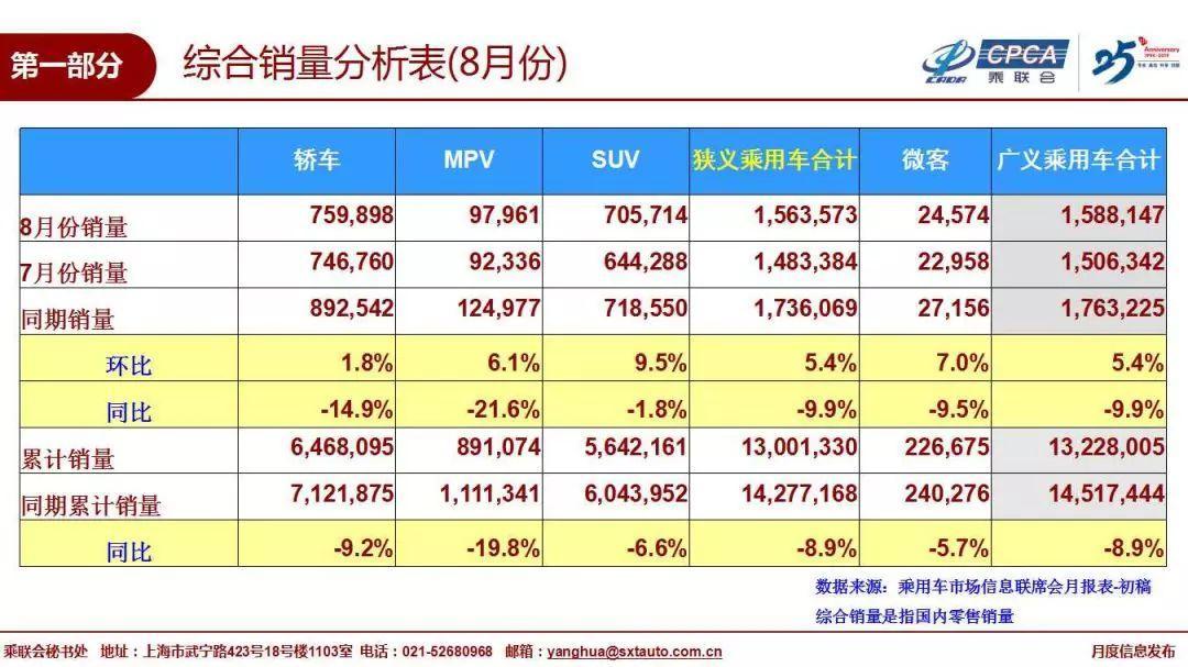 环比增幅创新低!8月车市依然低迷,京沪限购能否放开?