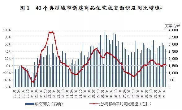 8月40城成交环比下降9% 三类城市成交量环比均下降