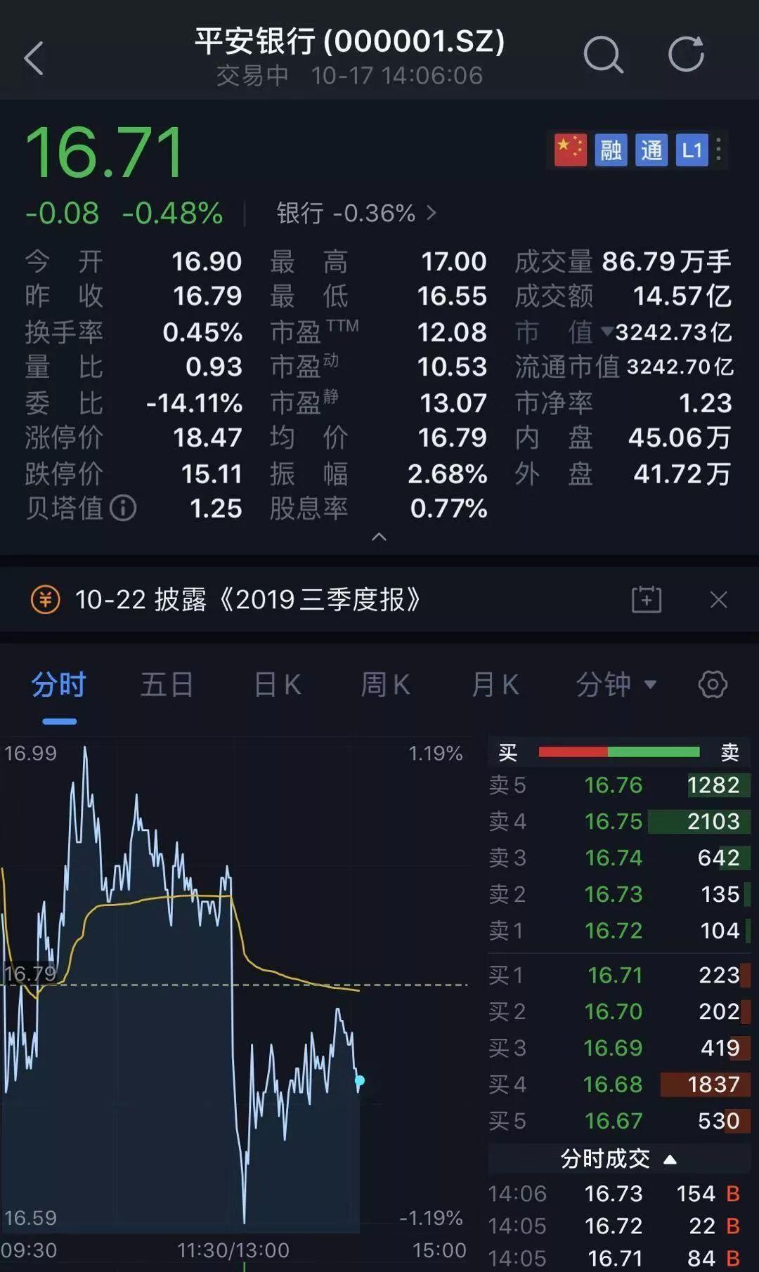 「六安股票配资网站优质处事」3万亿平安银行出大事:两任上海分行行长被带走视察