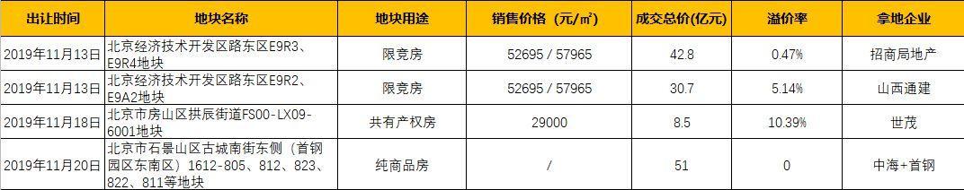 11月北京土地成交额133亿元 房企拿地节奏放缓