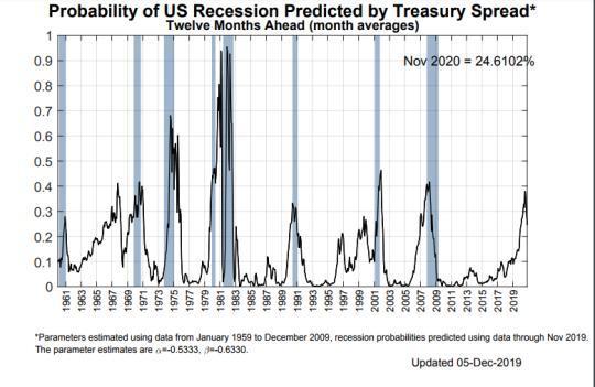 纽约联储衰退模型
