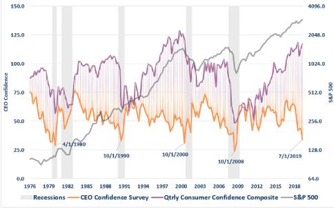 美国企业与消费者信心指数出现背离