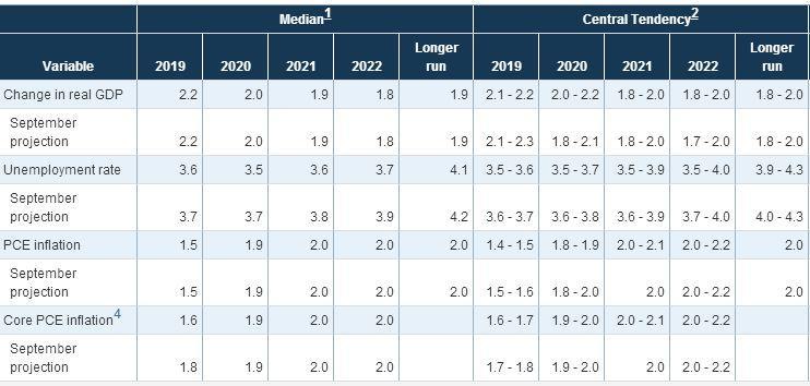 美联储季度经济展望