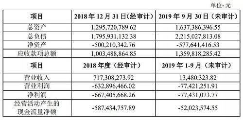 今年前三季度,中融金再亏7743.11万元。由于中融金没有完成2018年业绩承诺,赵国栋等人需对奥马电器进行7.84亿元业绩补偿,目前仍有2.22亿元没有履行。