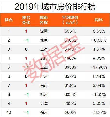 全国房价排行榜出炉:深圳房价逆袭,重回全国第一