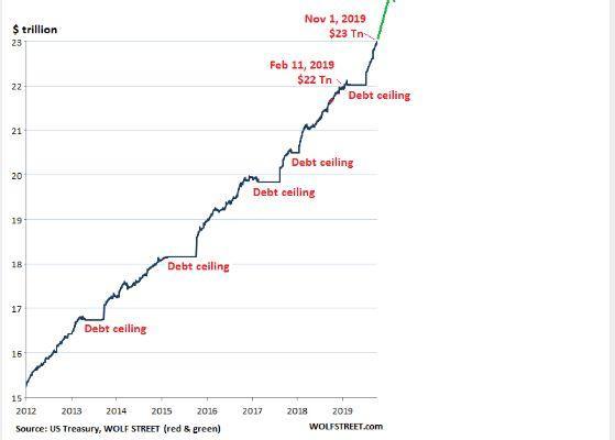 美国国家债务突破23万亿美元