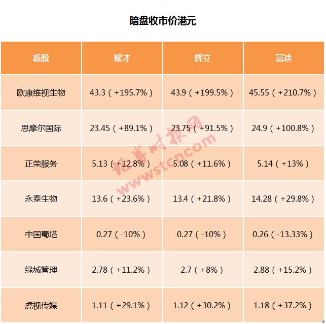 《【麒麟城代理平台】1手最高赚近2万!港股打新也火爆,多股被热炒》