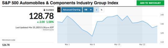 截至3月25日,标普500汽车及零部件板块指数较3月17日峰值下跌近10%。