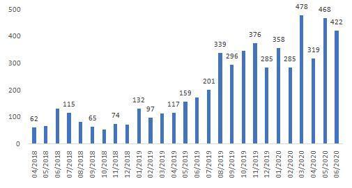 在债券通下备案的机构家数。来源:中国银行香港研究院,CEIC