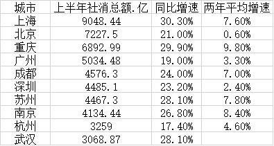 二号站在线平台上半年十大消费城市:上海稳居第一,重庆增速领跑