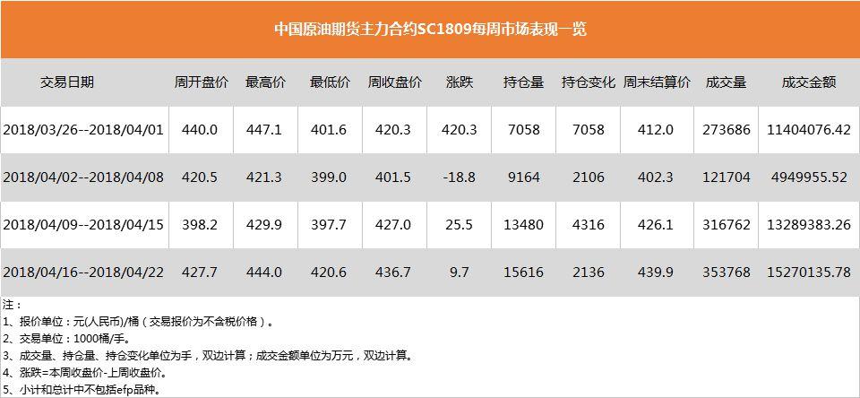 INE原油期货主力合约SC1809上线以来每周市场表现。数据来源:上海国际能源交易中心中新经纬闫淑鑫制图
