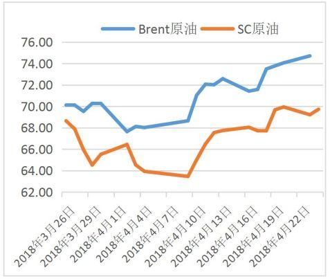 布伦特原油期货(Brent)与INE原油期货走势对比。来源:广州期货4月24日研报