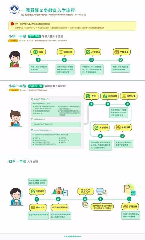 北京义务教育入学流程。图片来自北京市教委官方微信公众号