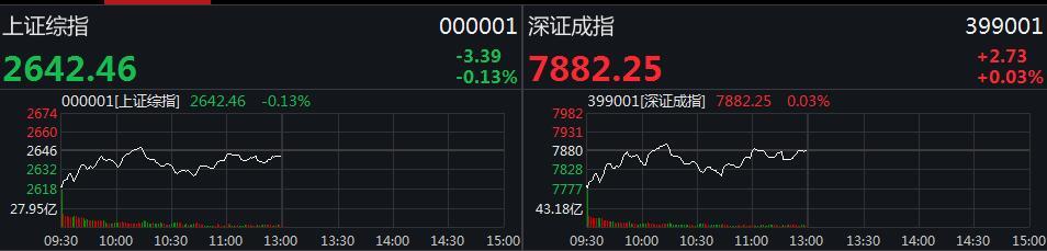 A股尚未走出独立行情 沪指半日冲高回落跌0.13%