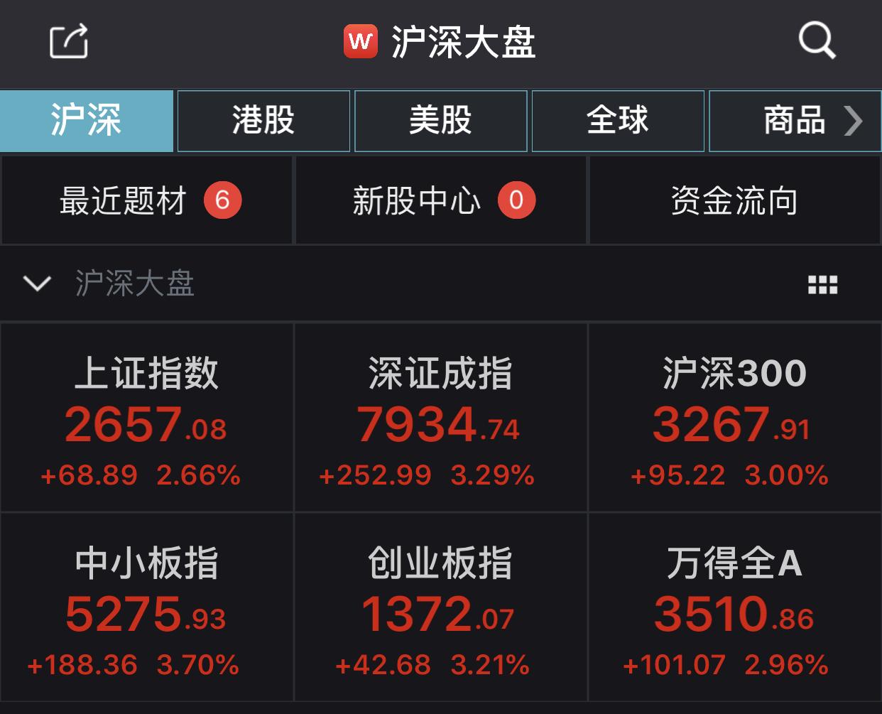A股三大股指集体高开 沪指涨幅扩大至2.66%