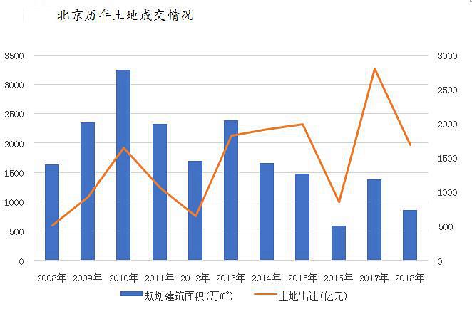 北京:18年土地出让金下跌40%  溢价率创五年新低