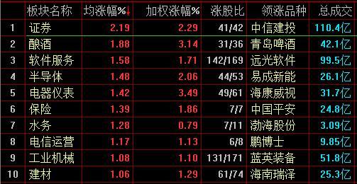 沪指半日涨0.96% 证券 工业互联板块走势强劲 拉升行情