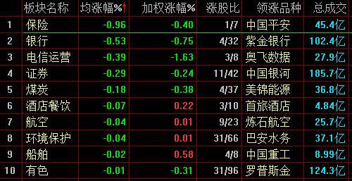沪指微跌0.05%终结五连涨,柔性屏板块持续走强