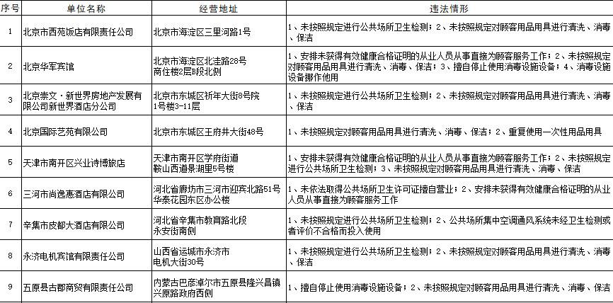 卫健委曝光多家卫生违法酒店 格林豪泰、喜来登等酒店被点名