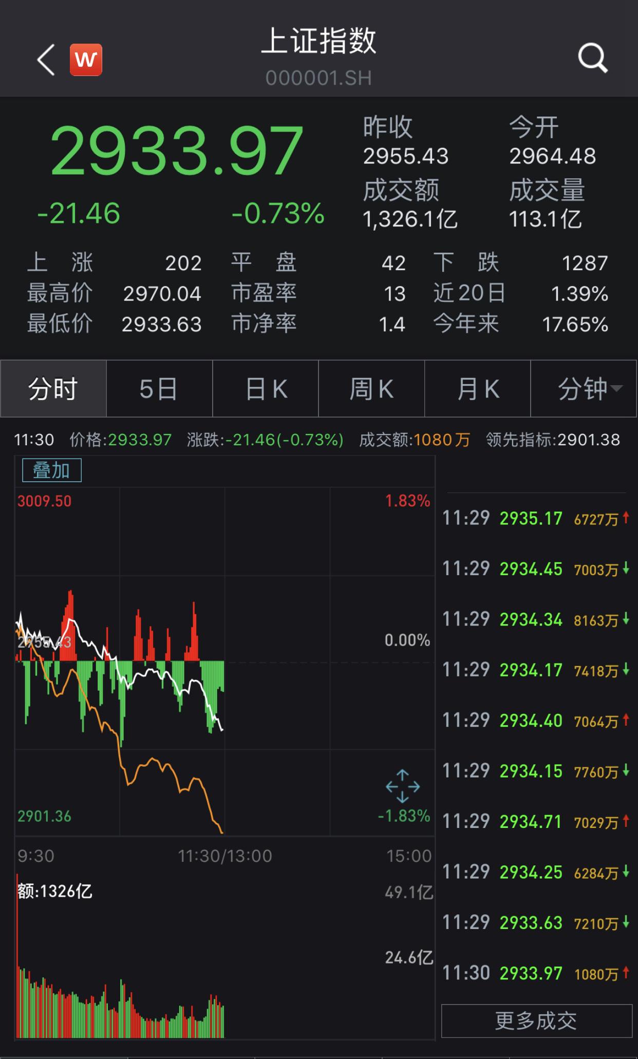 沪指小幅高开后走低低走跌0.73% 数字货币概念走弱