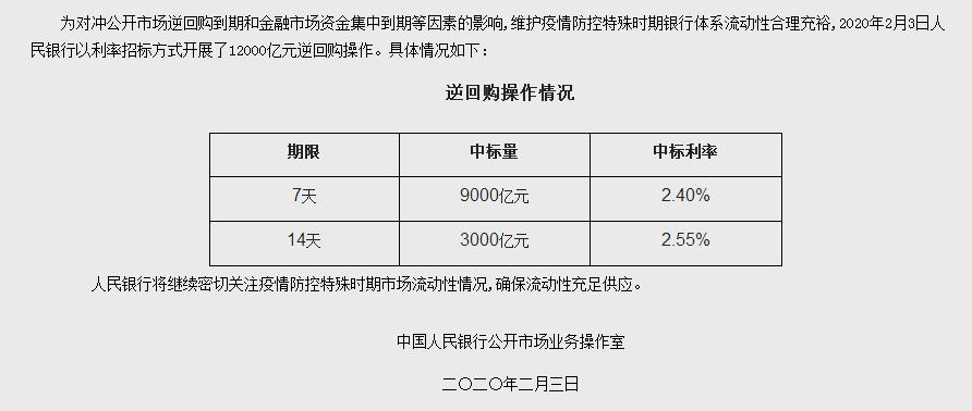 """央行""""補水""""1.2萬億 利率調低10個基點"""